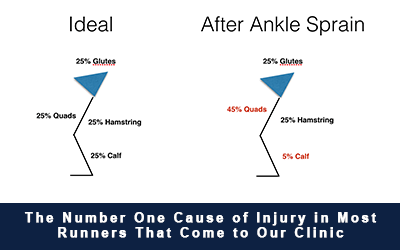 The Number One Cause of Injury in Most Runners That Come to Our Clinic